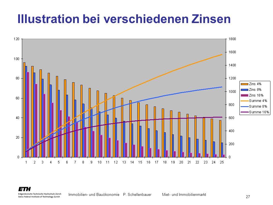 Immobilien- und BauökonomieP. Schellenbauer Miet- und Immobilienmarkt 27 Illustration bei verschiedenen Zinsen