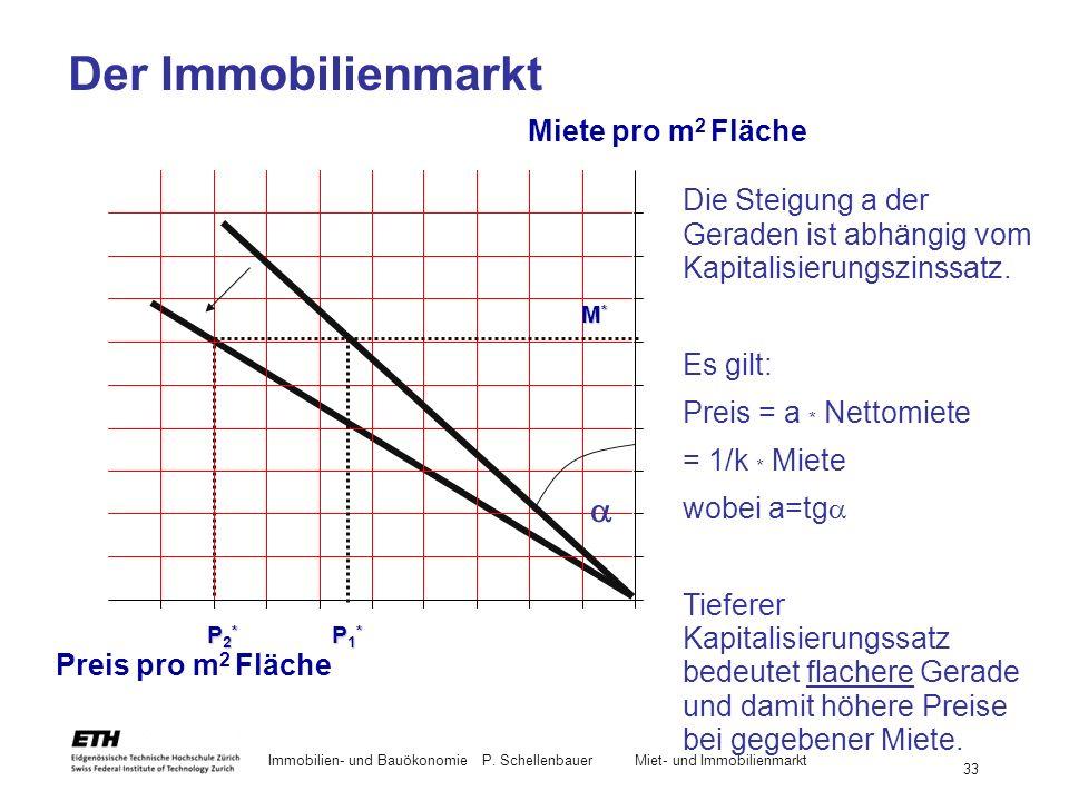 Immobilien- und BauökonomieP. Schellenbauer Miet- und Immobilienmarkt 33 Der Immobilienmarkt Die Steigung a der Geraden ist abhängig vom Kapitalisieru