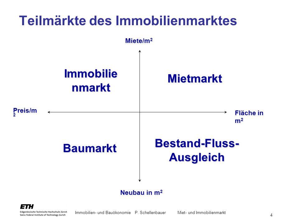 Immobilien- und BauökonomieP. Schellenbauer Miet- und Immobilienmarkt 4 Teilmärkte des Immobilienmarktes Preis/m 2 Mietmarkt Immobilie nmarkt Baumarkt