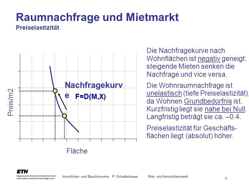 Immobilien- und BauökonomieP. Schellenbauer Miet- und Immobilienmarkt 5 Raumnachfrage und Mietmarkt Preiselastizität Die Nachfragekurve nach Wohnfläch