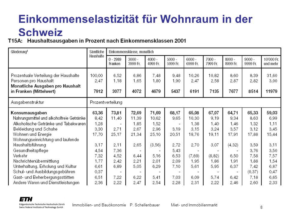 Immobilien- und BauökonomieP. Schellenbauer Miet- und Immobilienmarkt 8 Einkommenselastizität für Wohnraum in der Schweiz Verbrauchserhebung EVE 2001