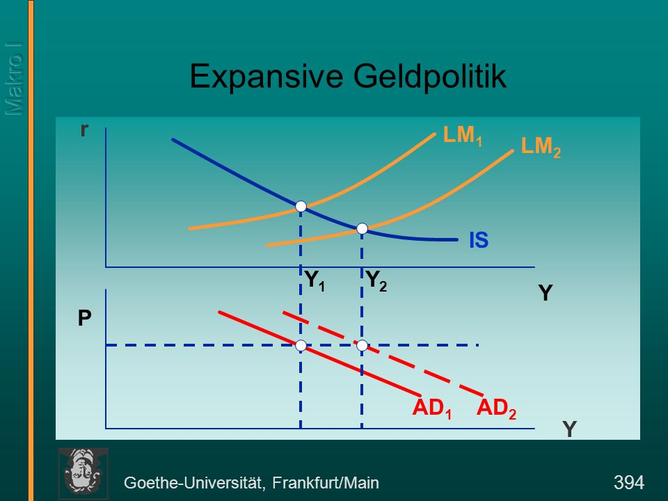 Goethe-Universität, Frankfurt/Main 394 Expansive Geldpolitik r P Y Y Y1Y1 IS LM 1 AD 1 Y2Y2 LM 2 AD 2