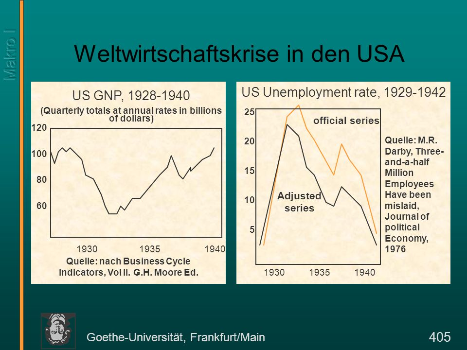 Goethe-Universität, Frankfurt/Main 405 Weltwirtschaftskrise in den USA US GNP, 1928-1940 (Quarterly totals at annual rates in billions of dollars) 1930 1935 1940 120 100 80 60 Quelle: nach Business Cycle Indicators, Vol II.