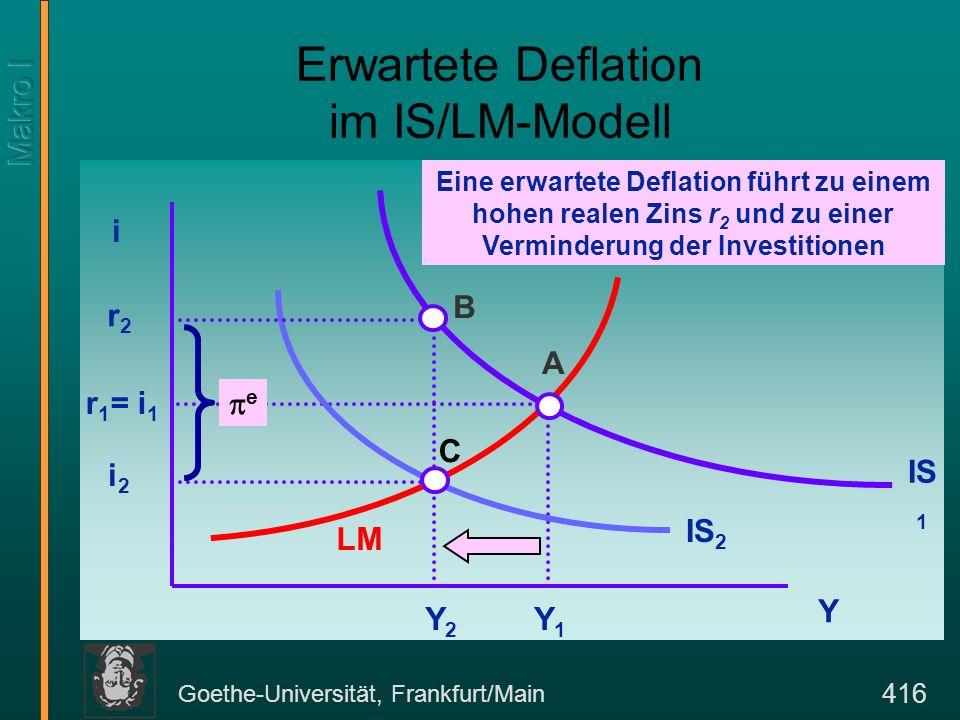 Goethe-Universität, Frankfurt/Main 416 Eine erwartete Deflation führt zu einem hohen realen Zins r 2 und zu einer Verminderung der Investitionen Erwar