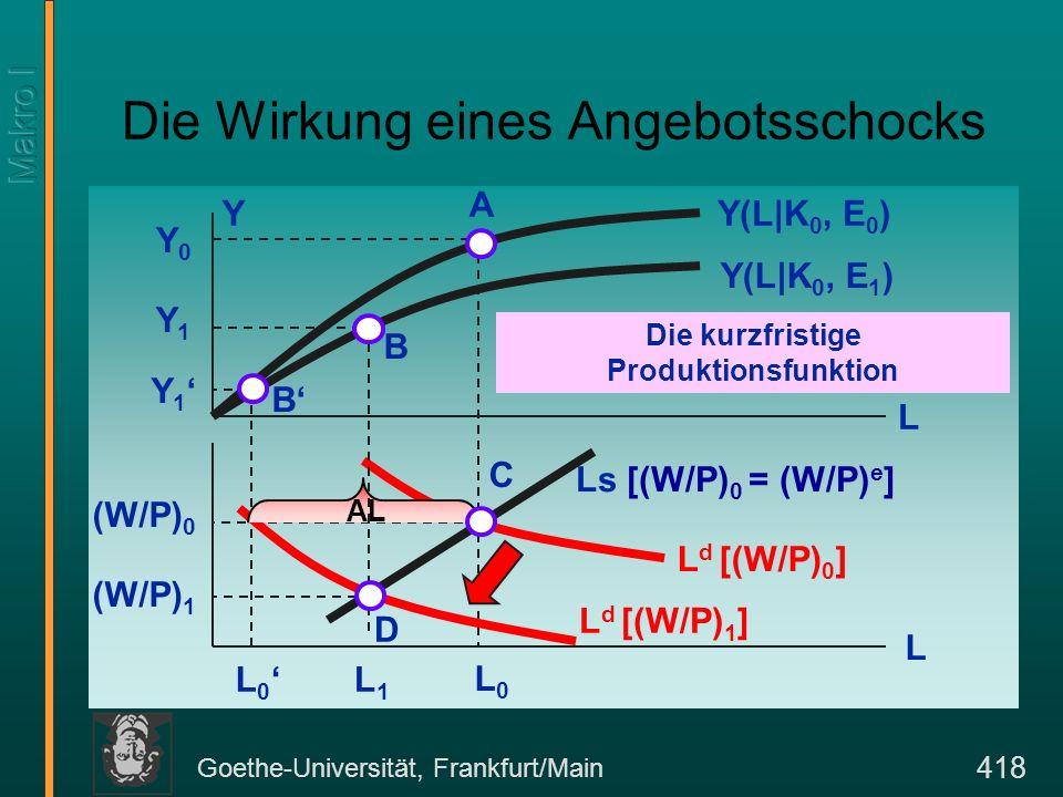Goethe-Universität, Frankfurt/Main 418 Die Wirkung eines Angebotsschocks Y(L|K 0, E 0 )Y L Y0Y0 (W/P) 0 L d [(W/P) 0 ] Y(L|K 0, E 1 ) Die kurzfristige