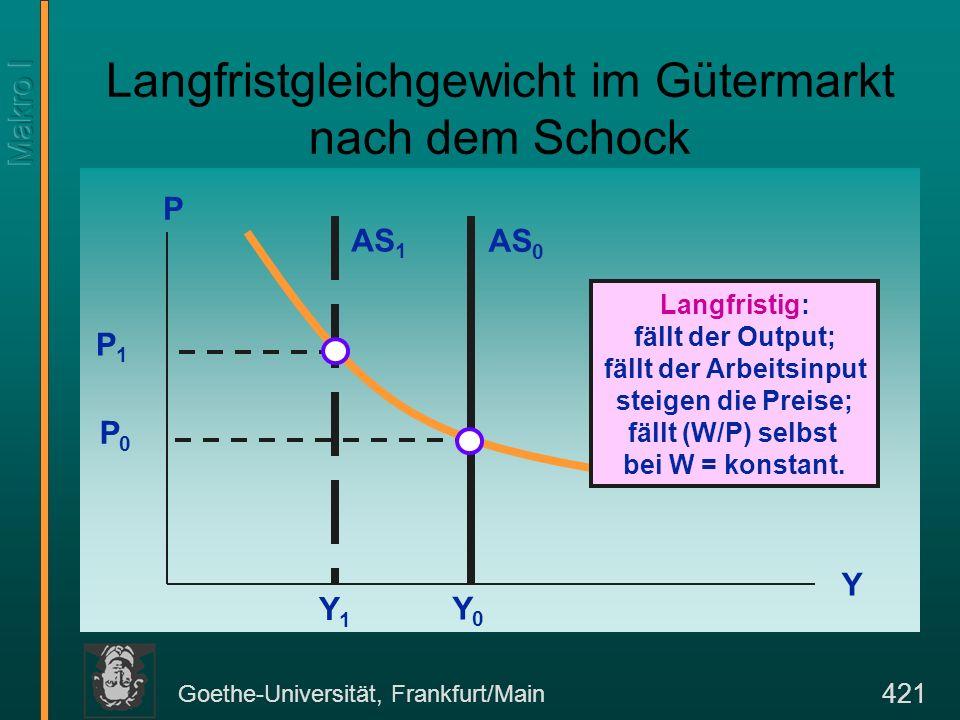 Goethe-Universität, Frankfurt/Main 421 Langfristgleichgewicht im Gütermarkt nach dem Schock P Y AS 0 P0P0 AS 1 P1P1 Y1Y1 Y0Y0 Langfristig: fällt der O
