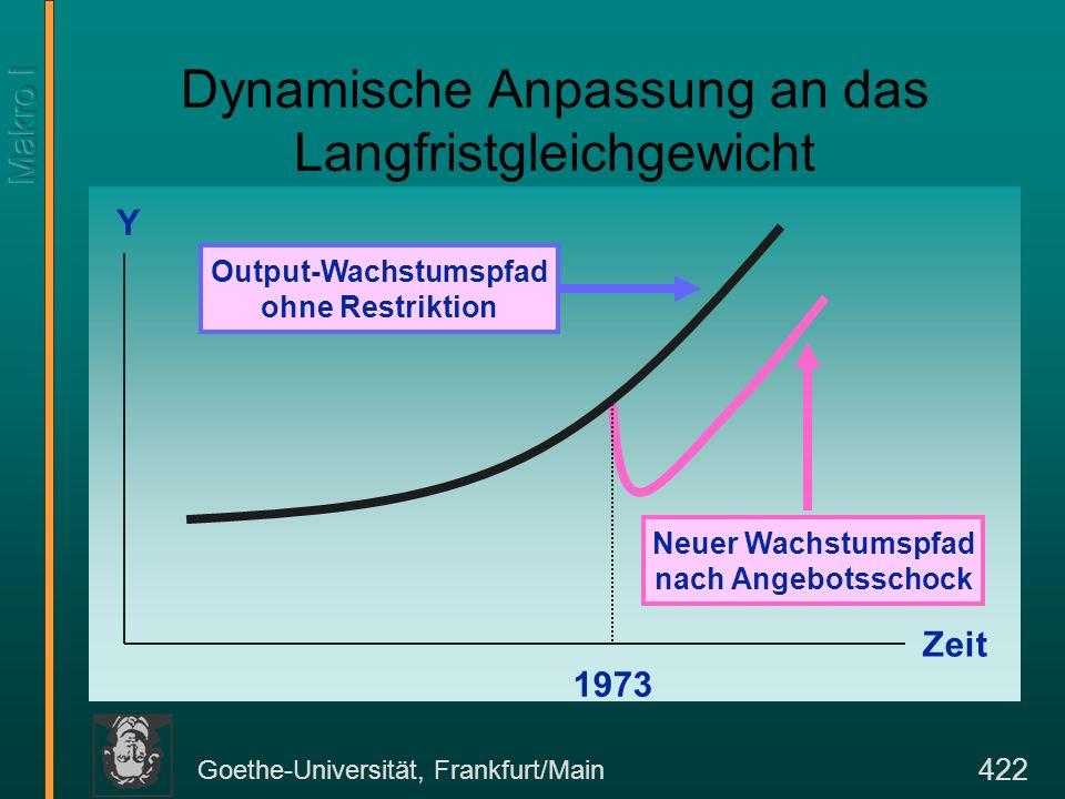 Goethe-Universität, Frankfurt/Main 422 Dynamische Anpassung an das Langfristgleichgewicht Zeit Y Output-Wachstumspfad ohne Restriktion 1973 Neuer Wach