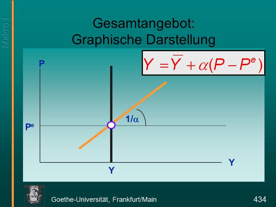 Goethe-Universität, Frankfurt/Main 434 Gesamtangebot: Graphische Darstellung Y P PePe 1/ Y