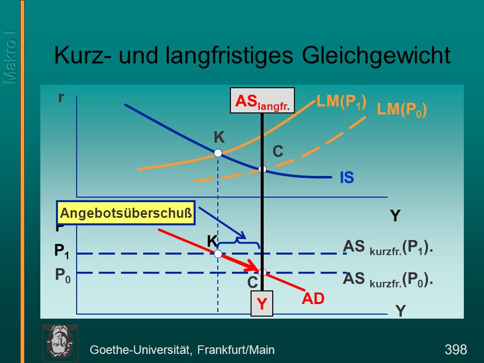 Goethe-Universität, Frankfurt/Main 399 Preisanpassung und Langfristgleichgewicht Im Punkt K befindet sich die Volkswirtschaft im kurzfristigen Gleichgewicht bei einem starren Preisniveau P 1.