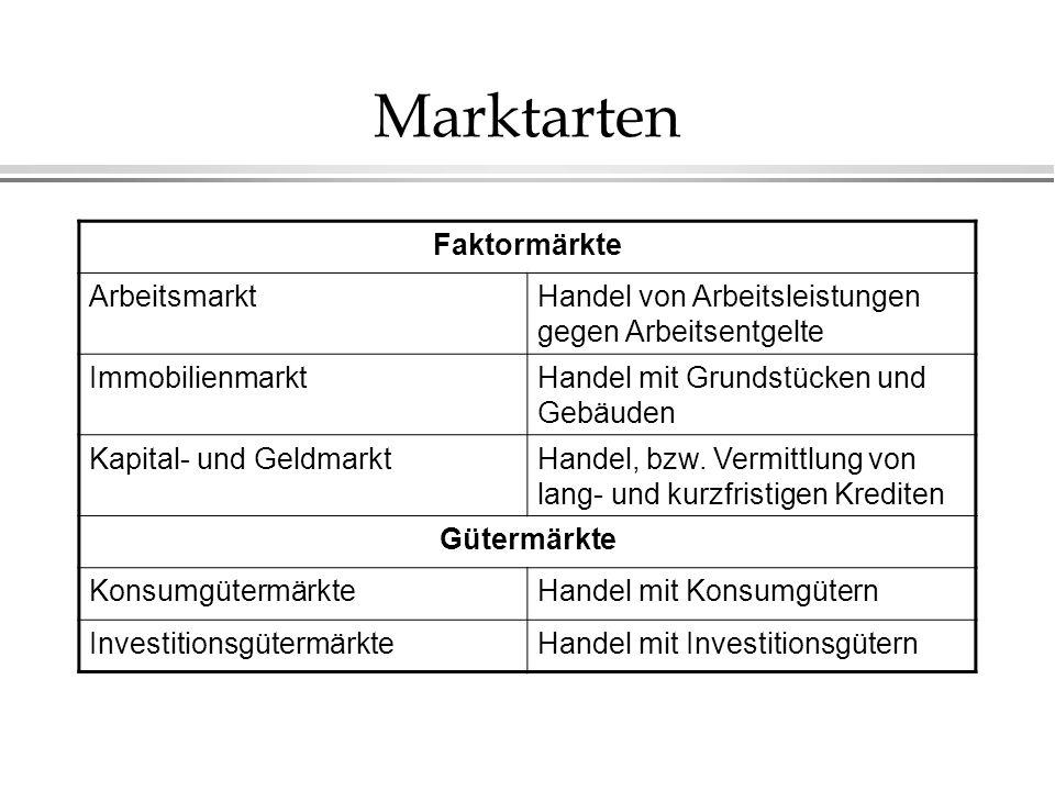 Marktarten Faktormärkte ArbeitsmarktHandel von Arbeitsleistungen gegen Arbeitsentgelte ImmobilienmarktHandel mit Grundstücken und Gebäuden Kapital- un