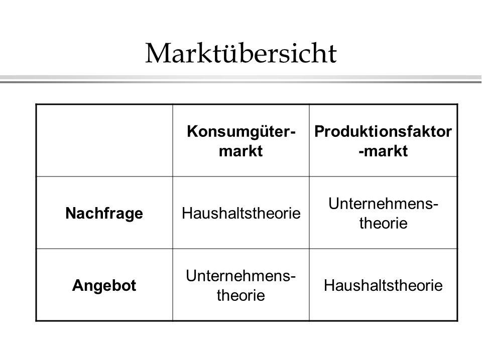 Marktübersicht Konsumgüter- markt Produktionsfaktor -markt NachfrageHaushaltstheorie Unternehmens- theorie Angebot Unternehmens- theorie Haushaltstheo