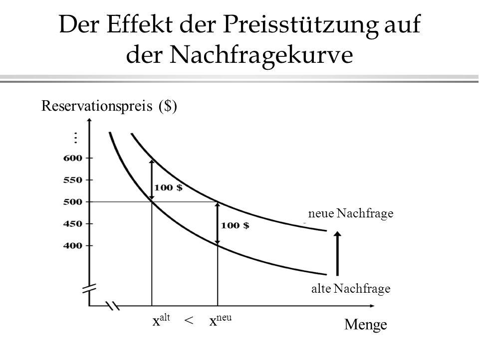 Der Effekt der Preisstützung auf der Nachfragekurve Reservationspreis ($) Menge x alt < x neu neue Nachfrage alte Nachfrage