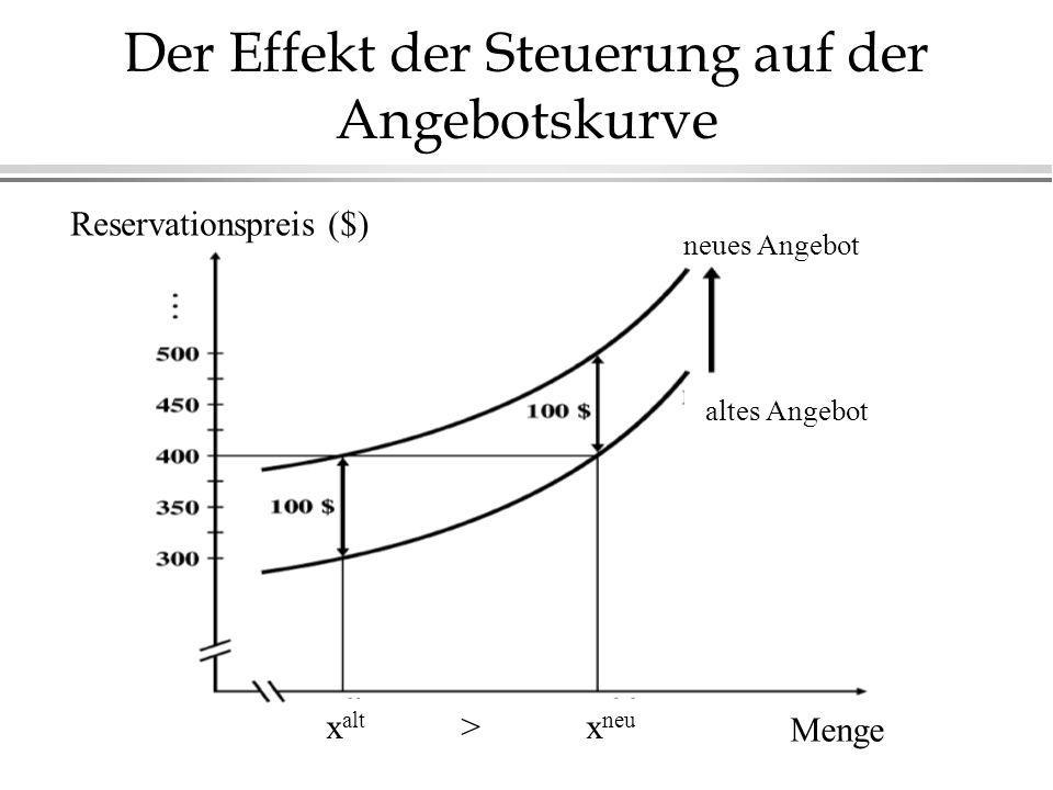 Der Effekt der Steuerung auf der Angebotskurve Reservationspreis ($) neues Angebot altes Angebot x alt > x neu Menge