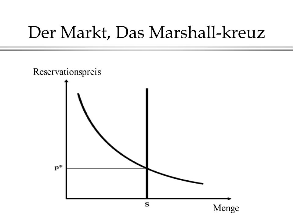 Der Markt, Das Marshall-kreuz Reservationspreis Menge