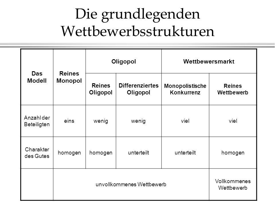 Die grundlegenden Wettbewerbsstrukturen Das Modell Reines Monopol OligopolWettbewersmarkt Reines Oligopol Differenziertes Oligopol Monopolistische Kon