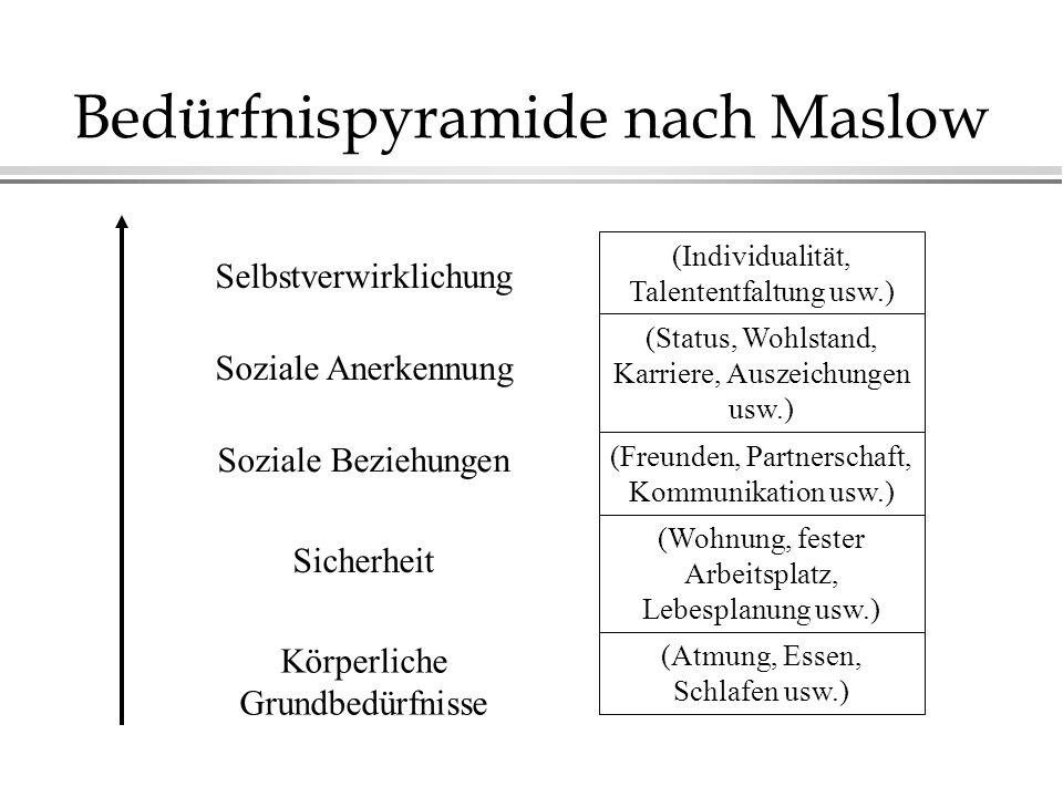 Bedürfnispyramide nach Maslow Körperliche Grundbedürfnisse Sicherheit Soziale Beziehungen Soziale Anerkennung Selbstverwirklichung (Atmung, Essen, Sch