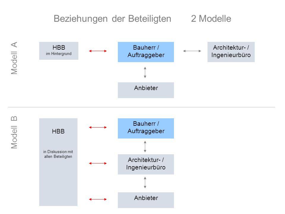 Beziehungen der Beteiligten 2 Modelle HBB im Hintergrund Bauherr / Auftraggeber Architektur- / Ingenieurbüro Anbieter HBB in Diskussion mit allen Bete
