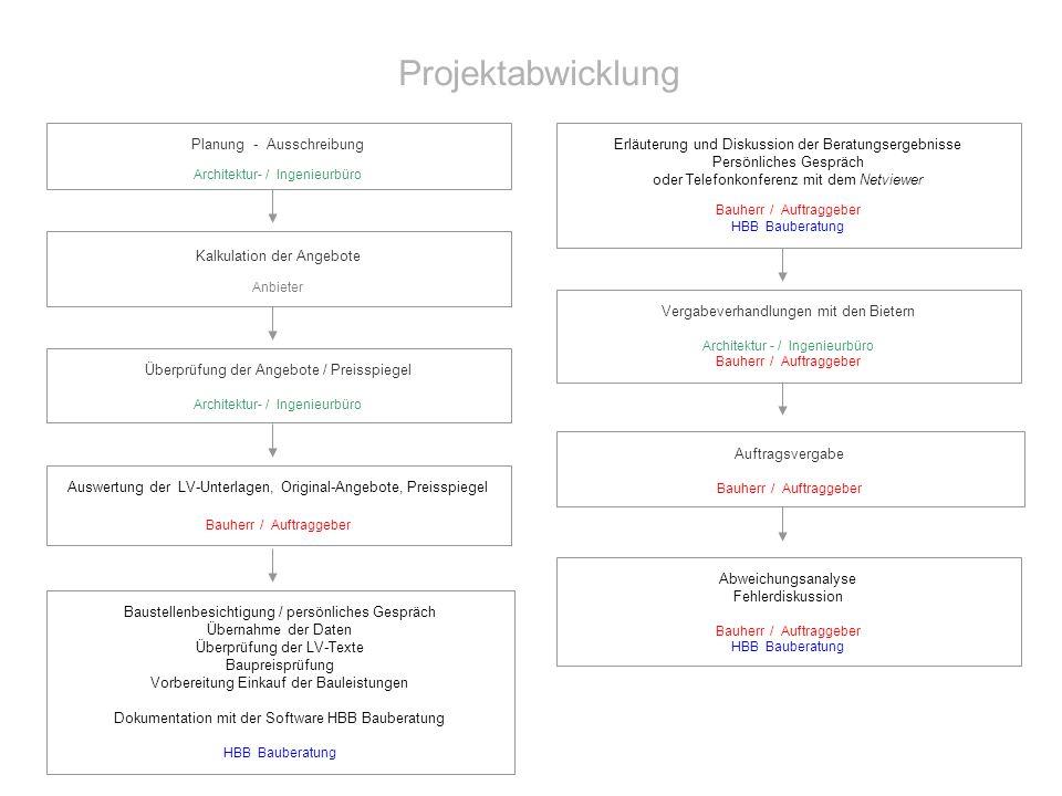 Projektabwicklung Planung - Ausschreibung Architektur- / Ingenieurbüro Kalkulation der Angebote Anbieter Überprüfung der Angebote / Preisspiegel Archi