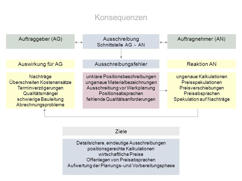 Konsequenzen Auftraggeber (AG) Auftragnehmer (AN) Ausschreibungsfehler Ausschreibung Schnittstelle AG - AN Reaktion ANAuswirkung für AG Nachträge Über