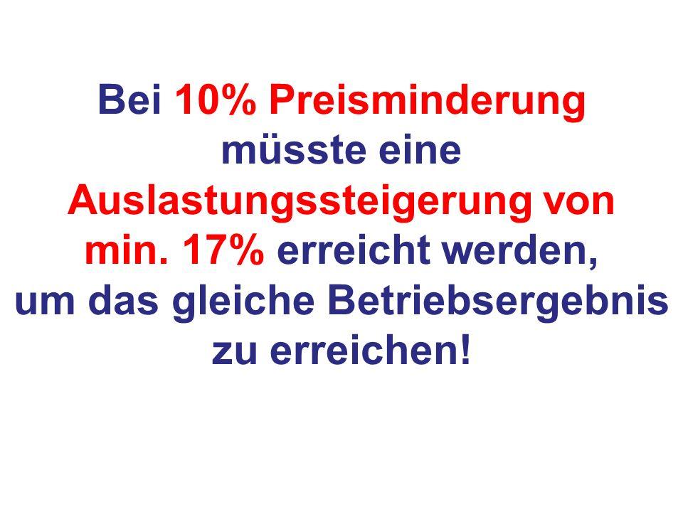 Bei 10% Preisminderung müsste eine Auslastungssteigerung von min. 17% erreicht werden, um das gleiche Betriebsergebnis zu erreichen!