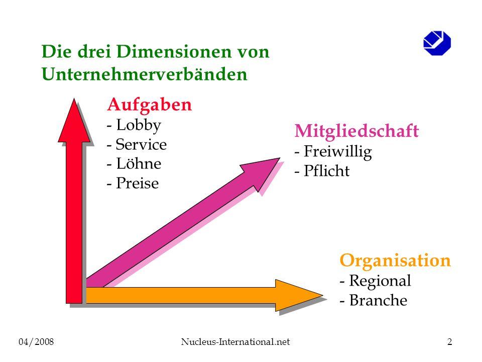 04/2008Nucleus-International.net2 Die drei Dimensionen von Unternehmerverbänden Aufgaben - Lobby - Service - Löhne - Preise Organisation - Regional - Branche Mitgliedschaft - Freiwillig - Pflicht