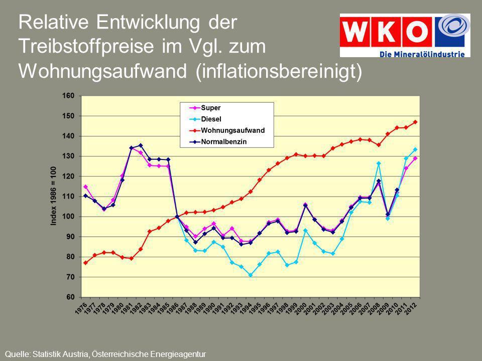 Relative Entwicklung der Treibstoffpreise im Vgl. zum Wohnungsaufwand (inflationsbereinigt) Quelle: Statistik Austria, Österreichische Energieagentur