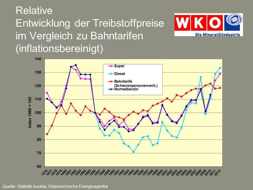Relative Entwicklung der Treibstoffpreise im Vergleich zu Bahntarifen (inflationsbereinigt) Quelle: Statistik Austria, Österreichische Energieagentur