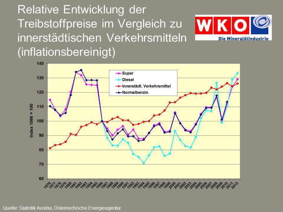 Relative Entwicklung der Treibstoffpreise im Vergleich zu innerstädtischen Verkehrsmitteln (inflationsbereinigt) Quelle: Statistik Austria, Österreich