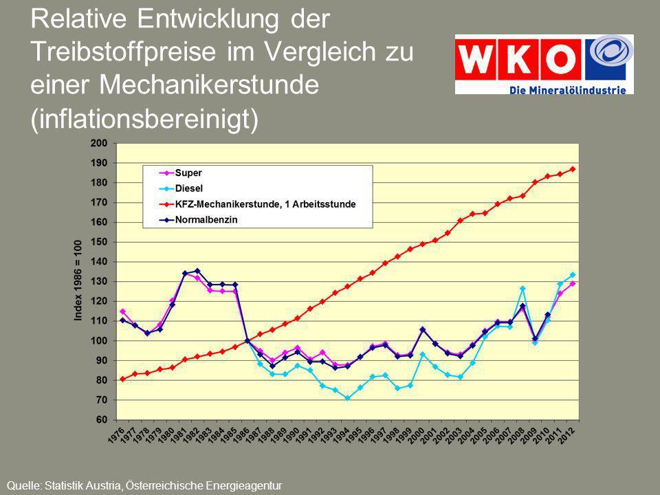 Relative Entwicklung der Treibstoffpreise im Vergleich zu einer Mechanikerstunde (inflationsbereinigt) Quelle: Statistik Austria, Österreichische Ener