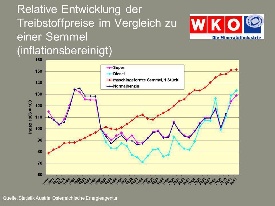 Relative Entwicklung der Treibstoffpreise im Vergleich zu einer Semmel (inflationsbereinigt) Quelle: Statistik Austria, Österreichische Energieagentur