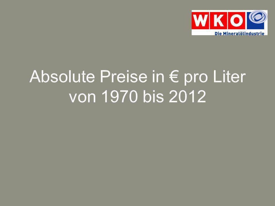 Absolute Preisentwicklung in /Liter zu laufenden Preisen Quelle: Statistik Austria, Österreichische Energieagentur