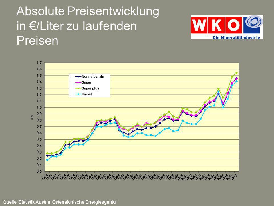 Preisentwicklung in /Liter zu konstanten Preisen 2005 Quelle: Statistik Austria, Österreichische Energieagentur