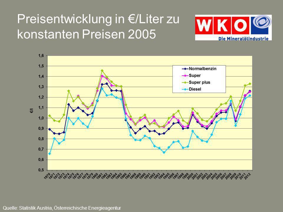 Entwicklung der Treibstoffpreise und des Verbraucherpreisindex von 1976 bis 2012