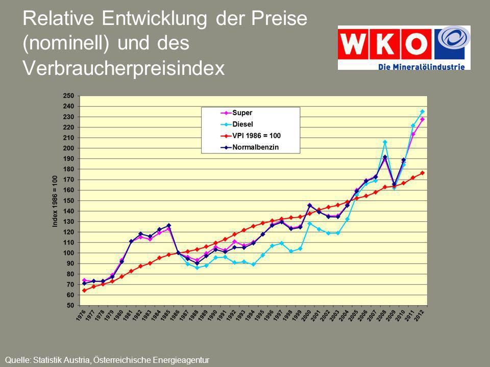 Relative Entwicklung der Preise (nominell) und des Verbraucherpreisindex Quelle: Statistik Austria, Österreichische Energieagentur