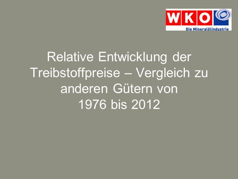 Relative Entwicklung der Treibstoffpreise im Vergleich zu Bohnenkaffee (inflationsbereinigt) Quelle: Statistik Austria, Österreichische Energieagentur