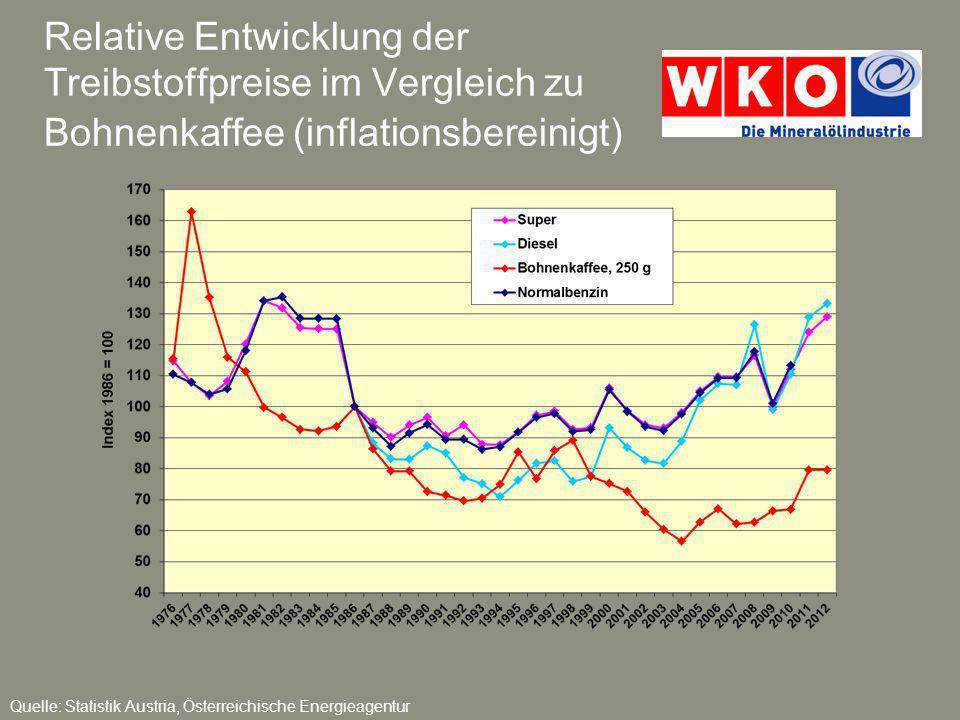 Relative Entwicklung der Treibstoffpreise im Vergleich zu Arztkosten (inflationsbereinigt) Quelle: Statistik Austria, Österreichische Energieagentur