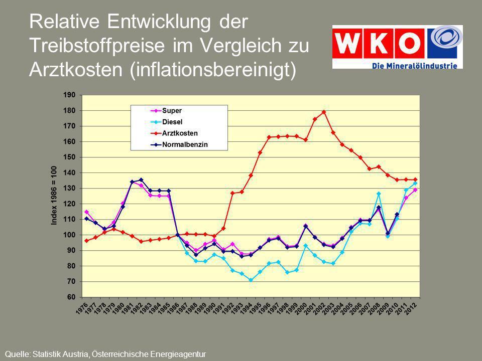 Relative Entwicklung der Treibstoffpreise im Vgl.
