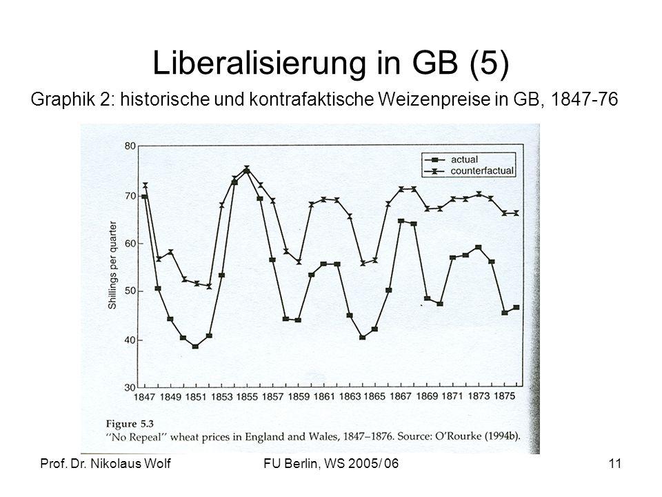 Prof. Dr. Nikolaus WolfFU Berlin, WS 2005/ 0611 Liberalisierung in GB (5) Graphik 2: historische und kontrafaktische Weizenpreise in GB, 1847-76