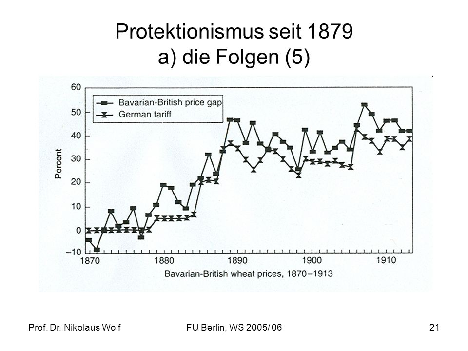 Prof. Dr. Nikolaus WolfFU Berlin, WS 2005/ 0621 Protektionismus seit 1879 a) die Folgen (5)