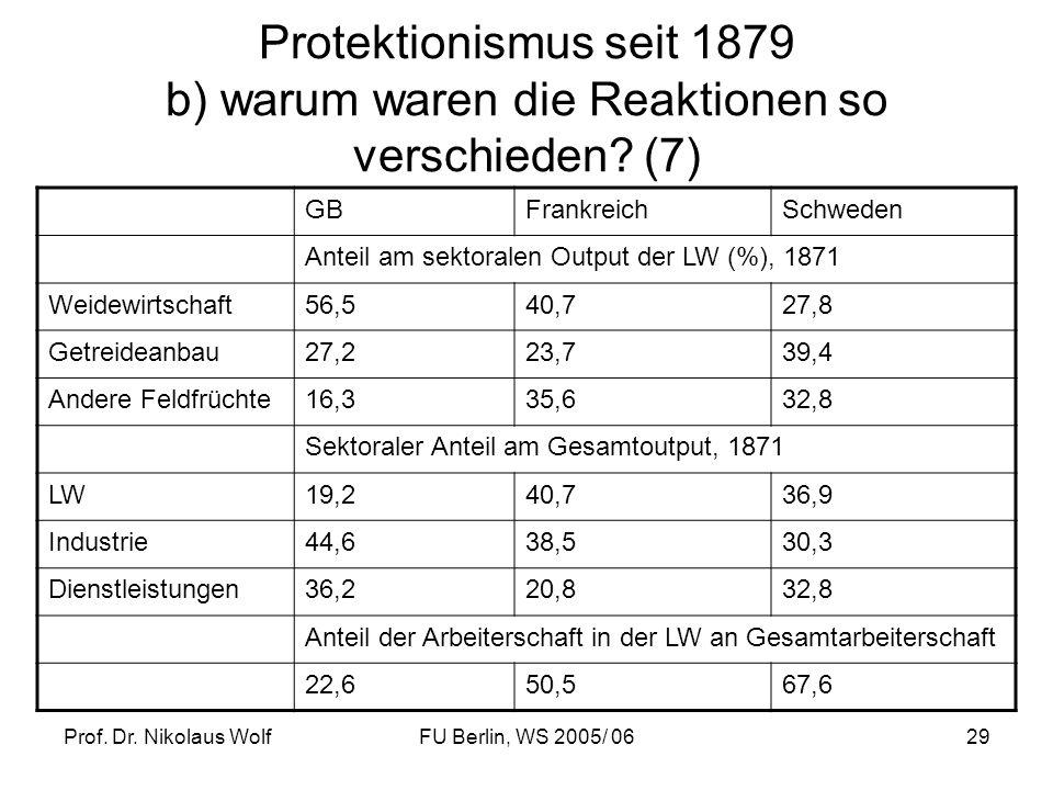 Prof. Dr. Nikolaus WolfFU Berlin, WS 2005/ 0629 Protektionismus seit 1879 b) warum waren die Reaktionen so verschieden? (7) GBFrankreichSchweden Antei