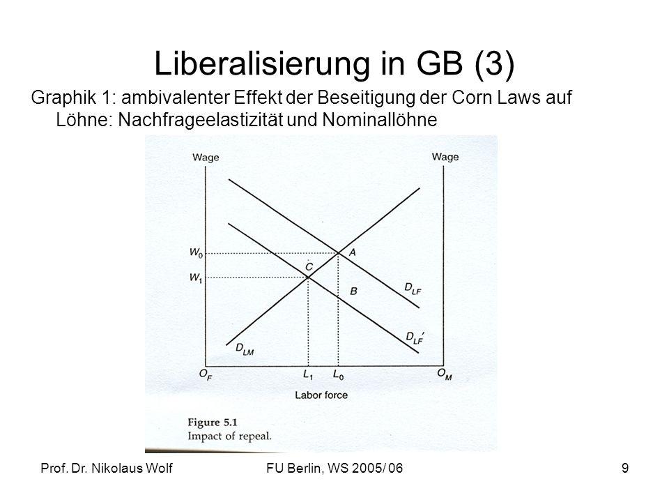 Prof. Dr. Nikolaus WolfFU Berlin, WS 2005/ 069 Liberalisierung in GB (3) Graphik 1: ambivalenter Effekt der Beseitigung der Corn Laws auf Löhne: Nachf