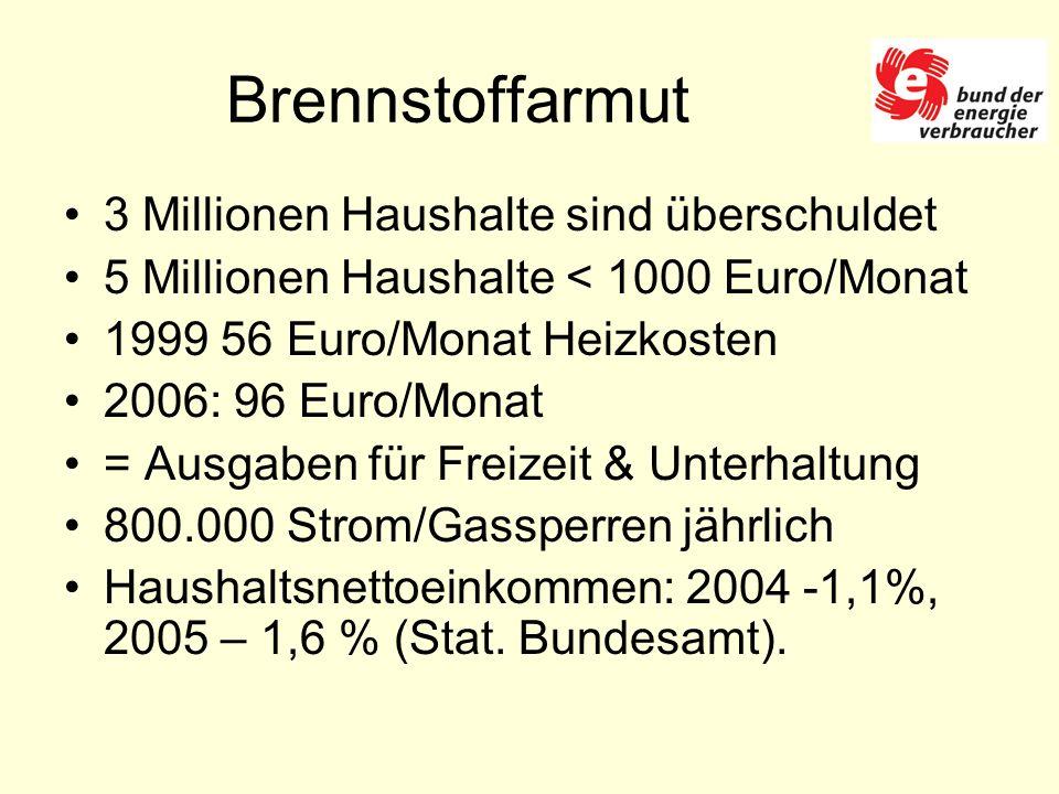 Brennstoffarmut 3 Millionen Haushalte sind überschuldet 5 Millionen Haushalte < 1000 Euro/Monat 1999 56 Euro/Monat Heizkosten 2006: 96 Euro/Monat = Ausgaben für Freizeit & Unterhaltung 800.000 Strom/Gassperren jährlich Haushaltsnettoeinkommen: 2004 -1,1%, 2005 – 1,6 % (Stat.