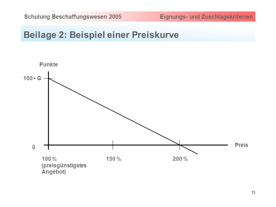 Hauptthema eingeben via Ansicht > Master > FolienmasterSchulung Beschaffungswesen 2005 Eignungs- und Zuschlagskriterien 15 Beilage 2: Beispiel einer P