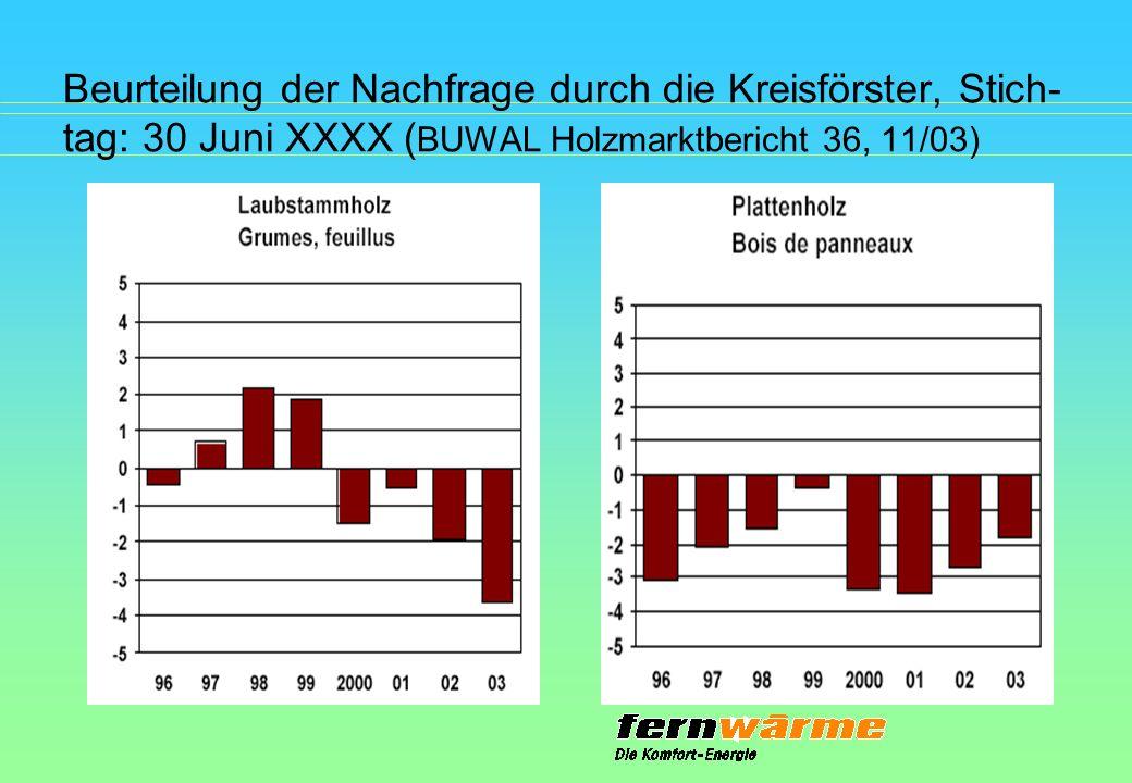 Beurteilung der Nachfrage durch die Kreisförster, Stich- tag: 30 Juni XXXX ( BUWAL Holzmarktbericht 36, 11/03)