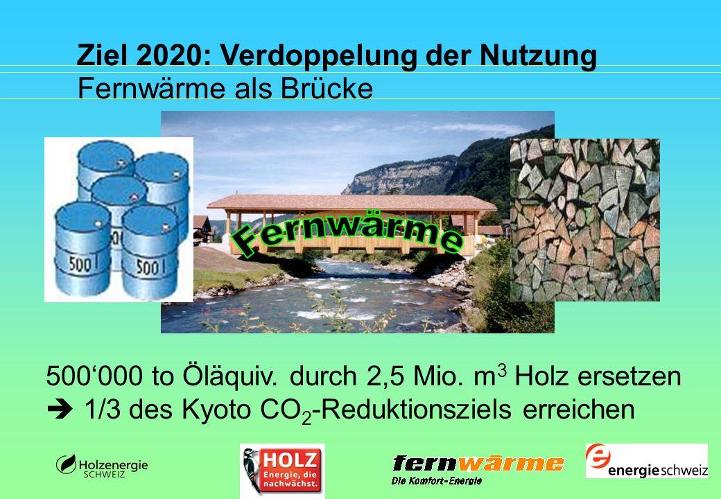 Ziel 2020: Verdoppelung der Nutzung Fernwärme als Brücke 500000 to Öläquiv. durch 2,5 Mio. m 3 Holz ersetzen 1/3 des Kyoto CO 2 -Reduktionsziels errei