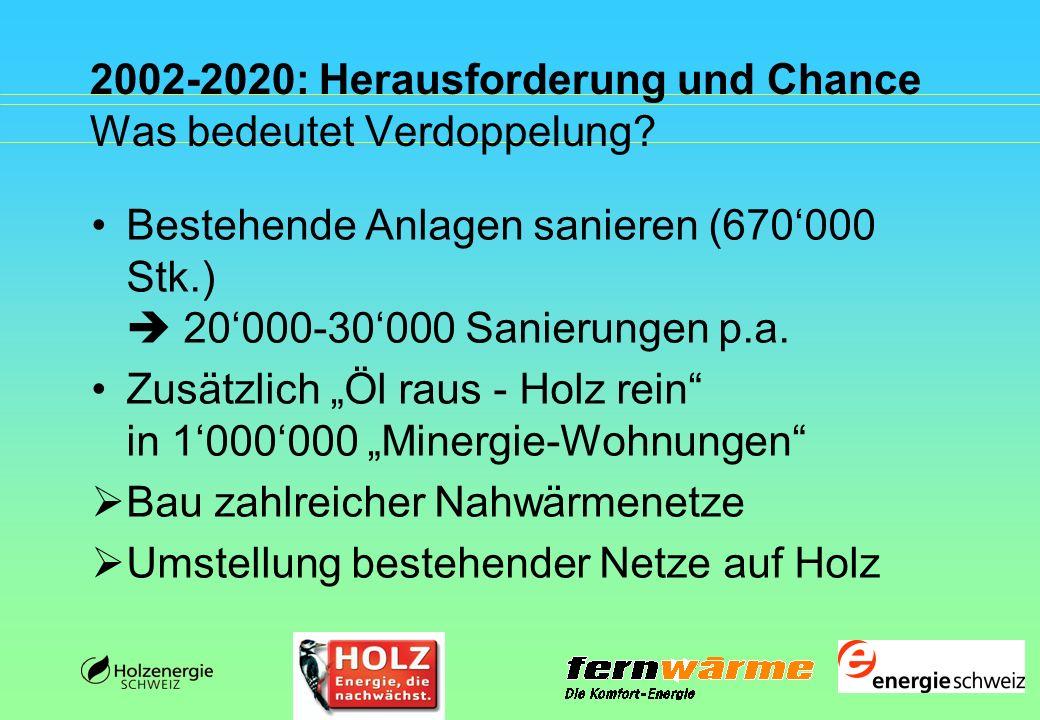 2002-2020: Herausforderung und Chance Was bedeutet Verdoppelung? Bestehende Anlagen sanieren (670000 Stk.) 20000-30000 Sanierungen p.a. Zusätzlich Öl