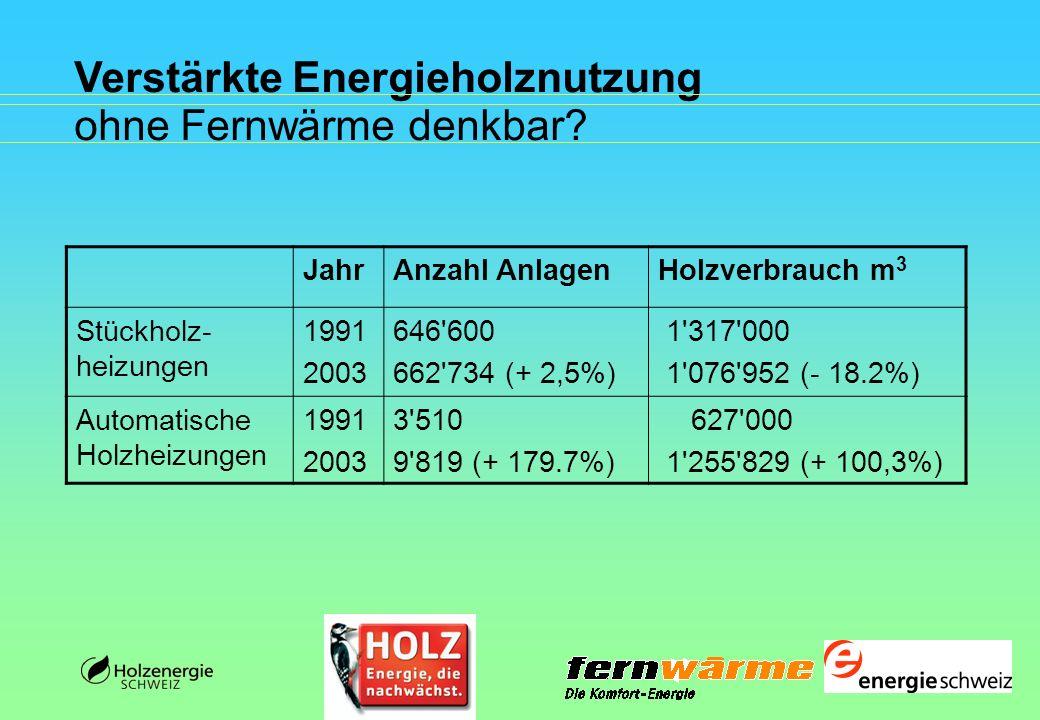 Verstärkte Energieholznutzung ohne Fernwärme denkbar? JahrAnzahl AnlagenHolzverbrauch m 3 Stückholz- heizungen 1991 2003 646'600 662'734 (+ 2,5%) 1'31