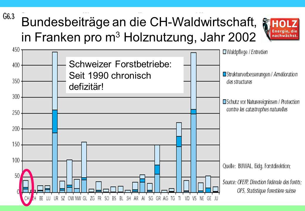 Schweizer Forstbetriebe: Seit 1990 chronisch defizitär! Bundesbeiträge an die CH-Waldwirtschaft, in Franken pro m 3 Holznutzung, Jahr 2002