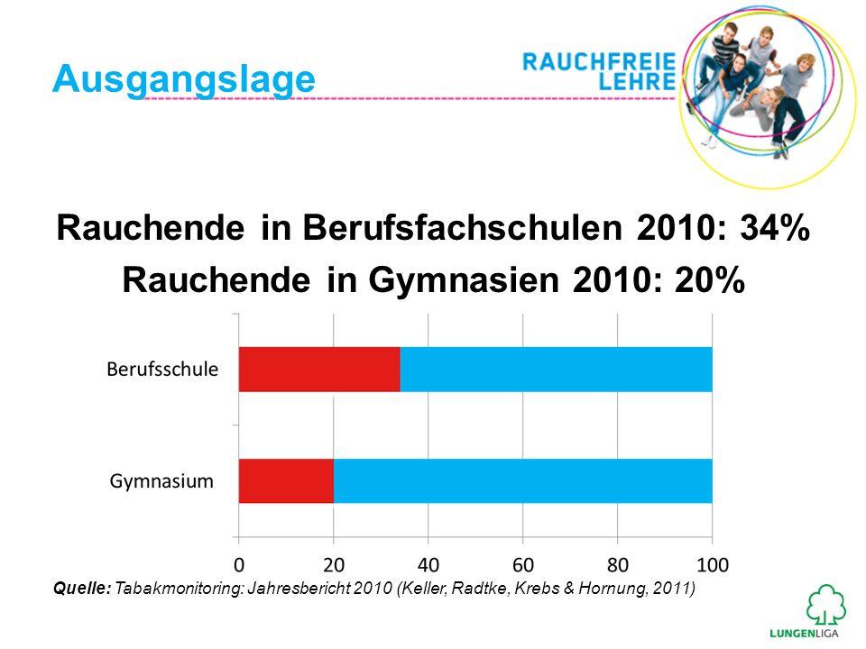 Ausgangslage Rauchende in Berufsfachschulen 2010: 34% Rauchende in Gymnasien 2010: 20% Quelle: Tabakmonitoring: Jahresbericht 2010 (Keller, Radtke, Kr
