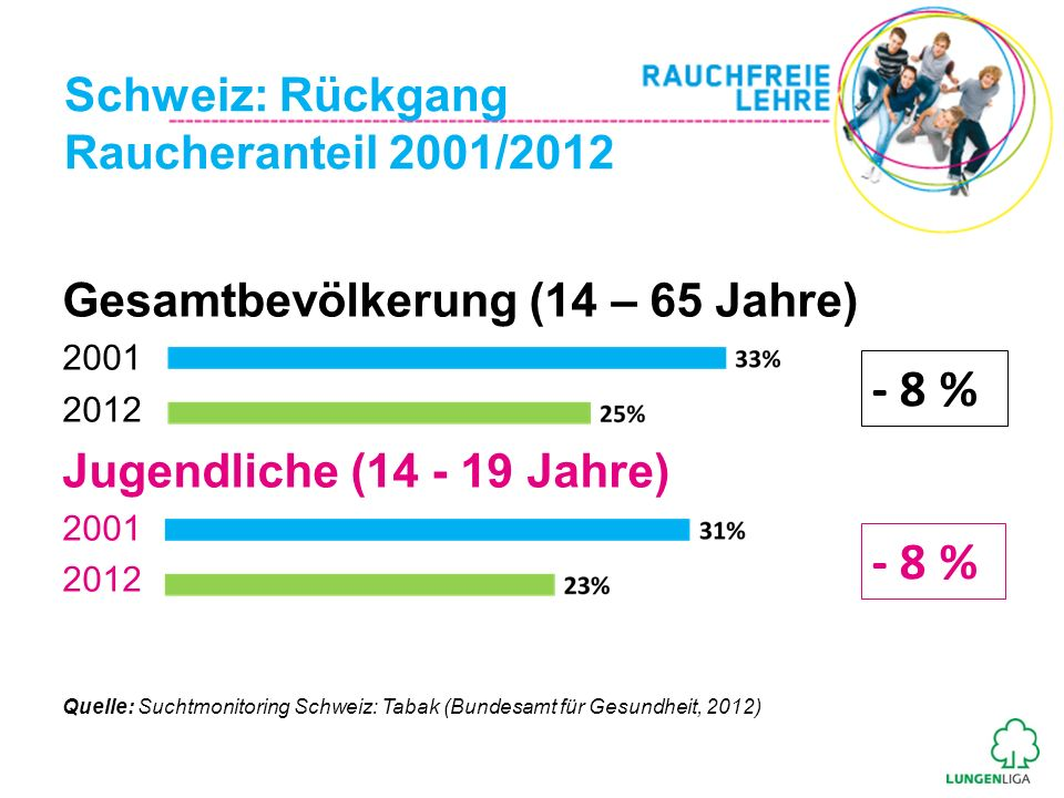 Schweiz: Rückgang Raucheranteil 2001/2012 Gesamtbevölkerung (14 – 65 Jahre) 2001 2012 Jugendliche (14 - 19 Jahre) 2001 2012 Quelle: Suchtmonitoring Sc
